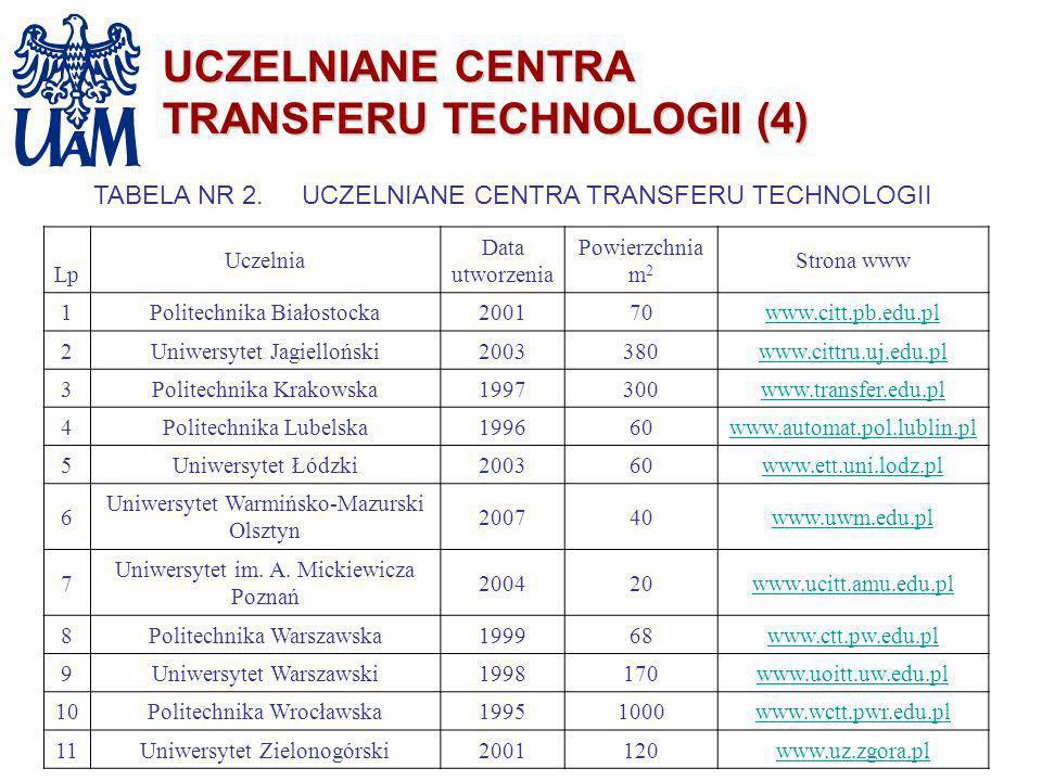 UCZELNIANE CENTRA TRANSFERU TECHNOLOGII (4)