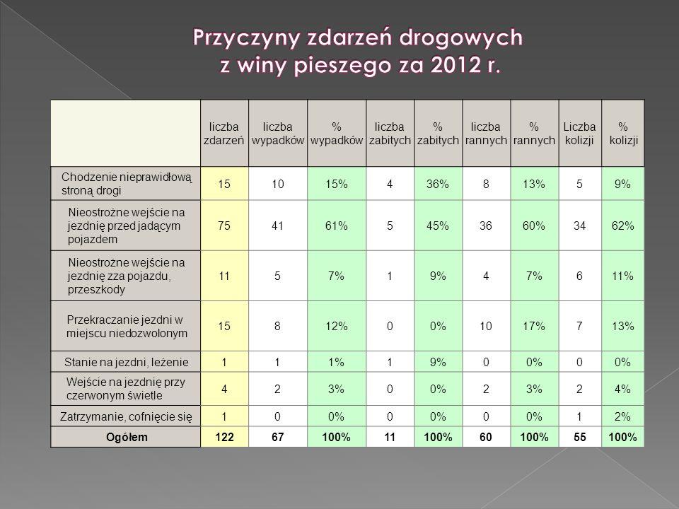Przyczyny zdarzeń drogowych z winy pieszego za 2012 r.