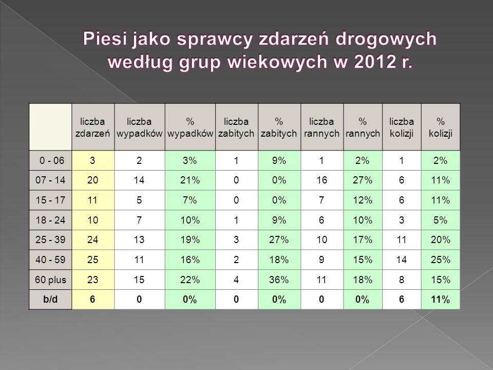 Piesi jako sprawcy zdarzeń drogowych według grup wiekowych w 2012 r.
