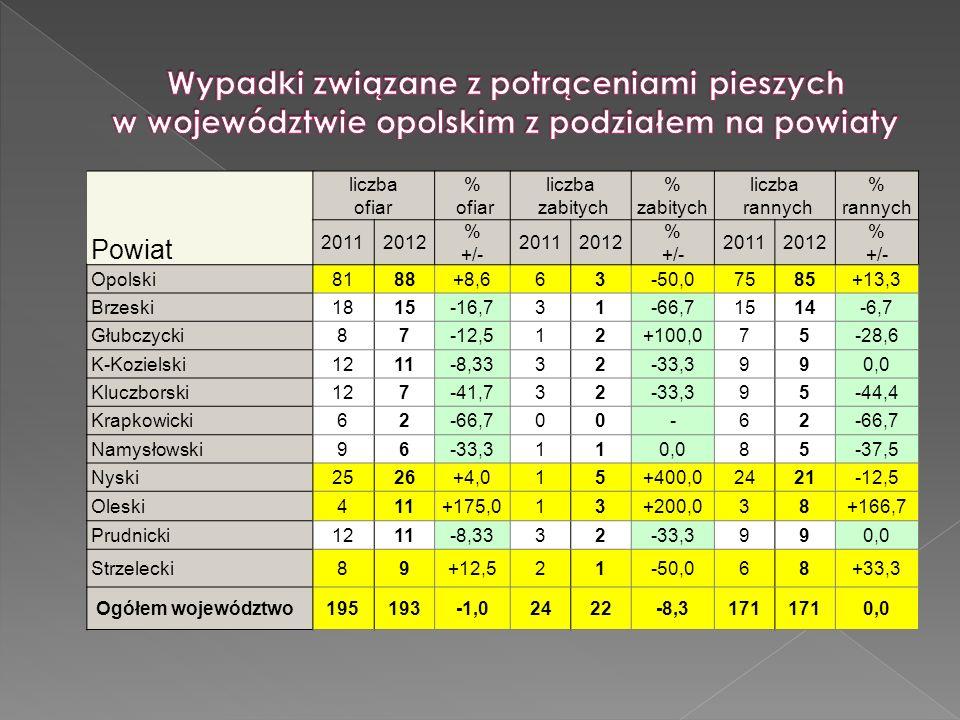 Wypadki związane z potrąceniami pieszych w województwie opolskim z podziałem na powiaty