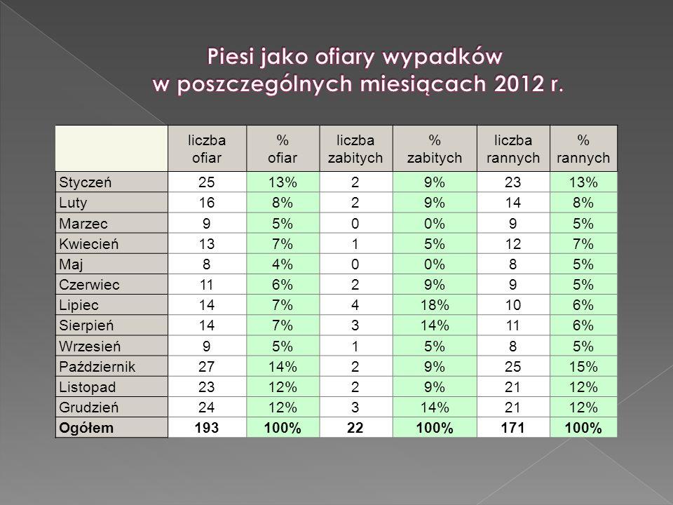 Piesi jako ofiary wypadków w poszczególnych miesiącach 2012 r.