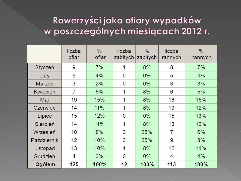 Rowerzyści jako ofiary wypadków w poszczególnych miesiącach 2012 r.