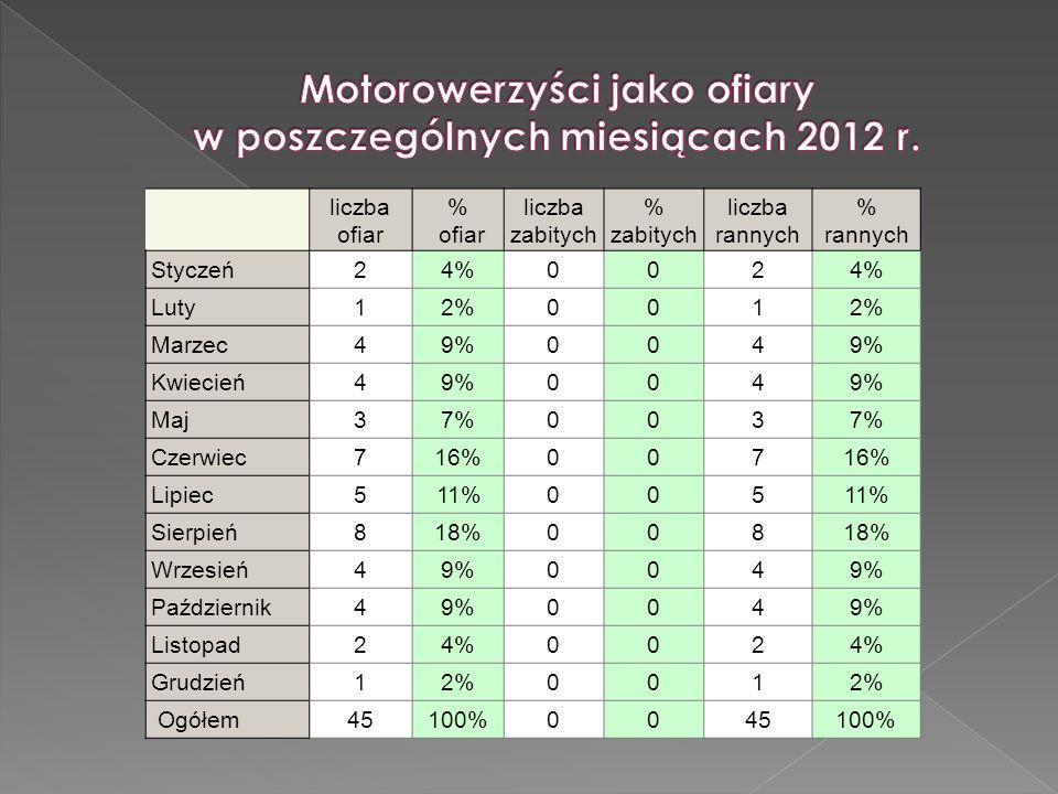 Motorowerzyści jako ofiary w poszczególnych miesiącach 2012 r.
