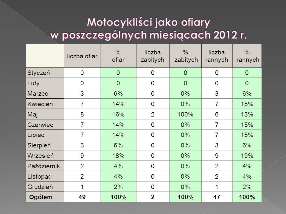 Motocykliści jako ofiary w poszczególnych miesiącach 2012 r.
