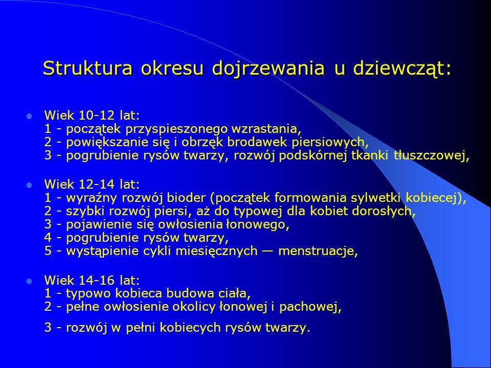 Struktura okresu dojrzewania u dziewcząt: