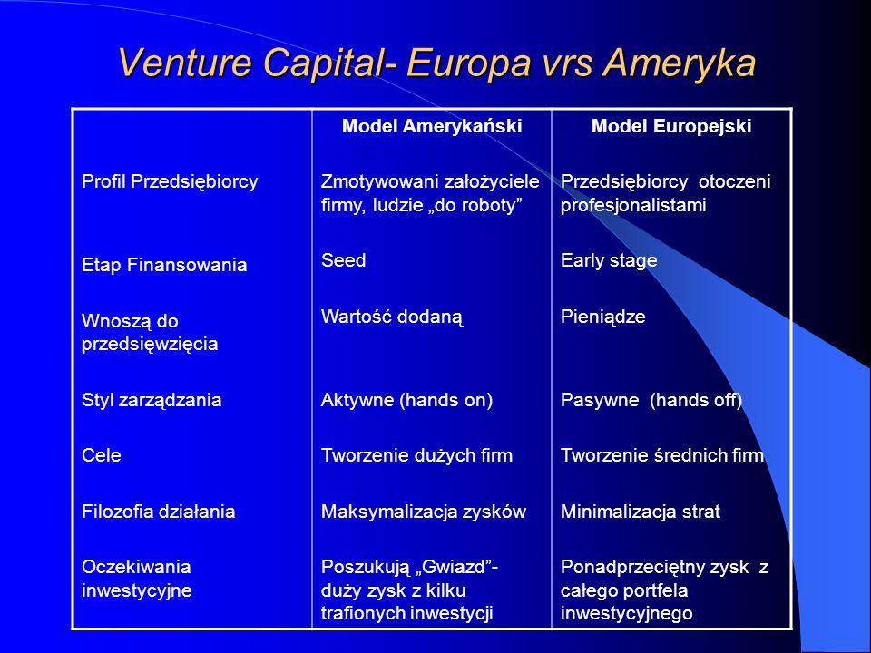 Venture Capital- Europa vrs Ameryka