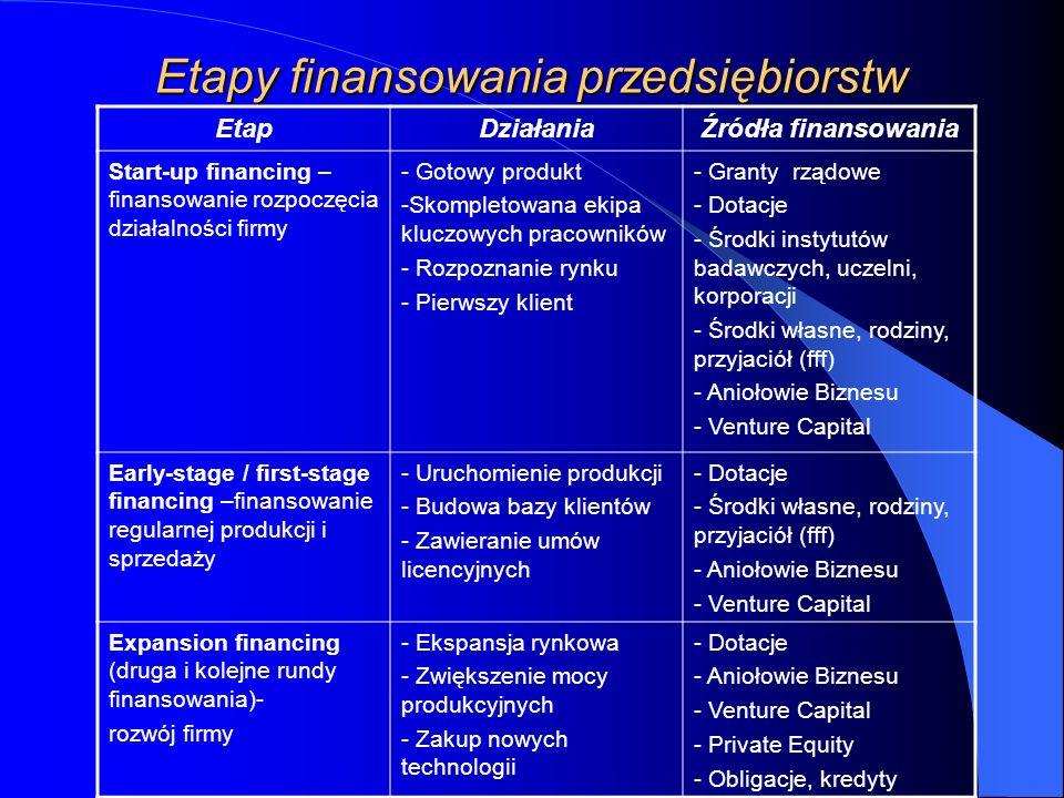 Etapy finansowania przedsiębiorstw