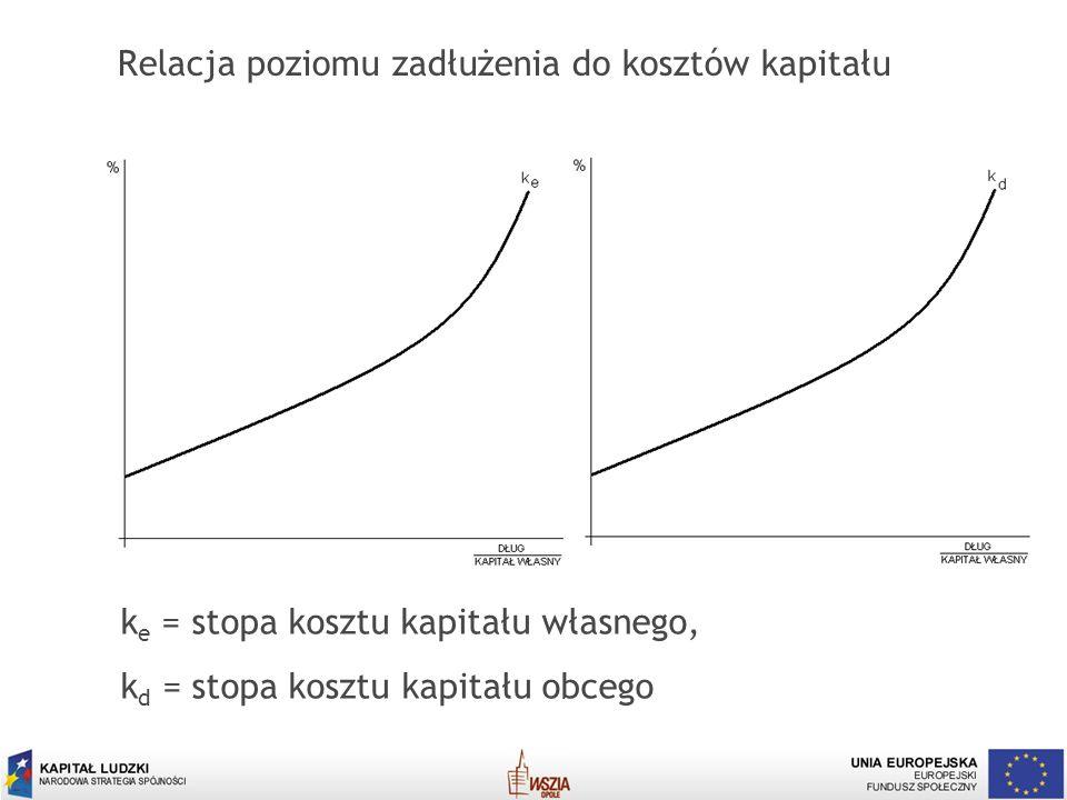 Relacja poziomu zadłużenia do kosztów kapitału