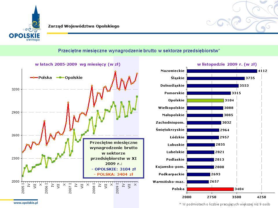 Przeciętne miesięczne wynagrodzenie brutto w sektorze przedsiębiorstw*