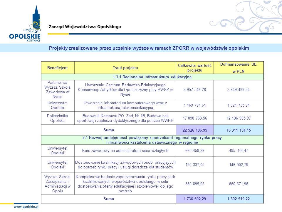 Całkowita wartość projektu 1.3.1 Regionalna infrastruktura edukacyjna