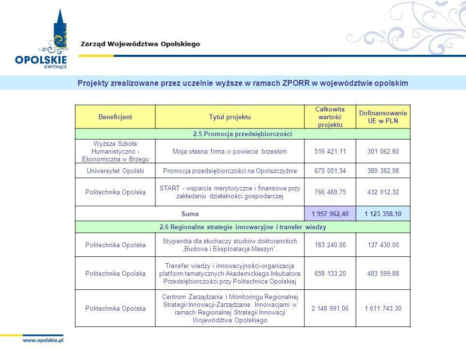 Projekty zrealizowane przez uczelnie wyższe w ramach ZPORR w województwie opolskim