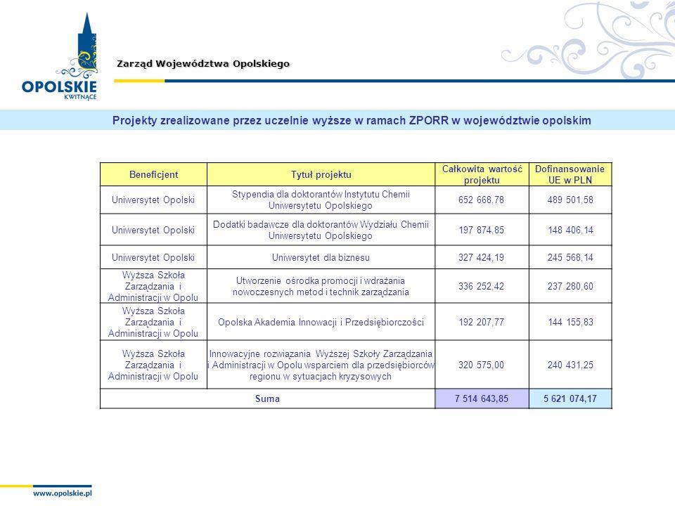 Całkowita wartość projektu Dofinansowanie UE w PLN