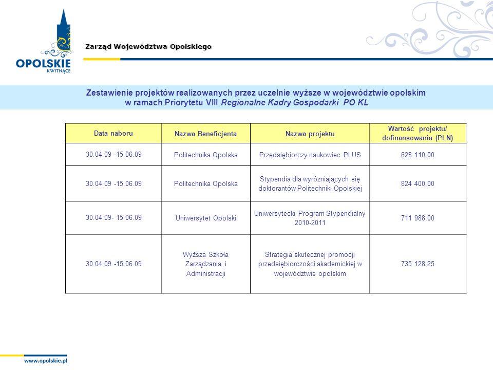 Wartość projektu/ dofinansowania (PLN)