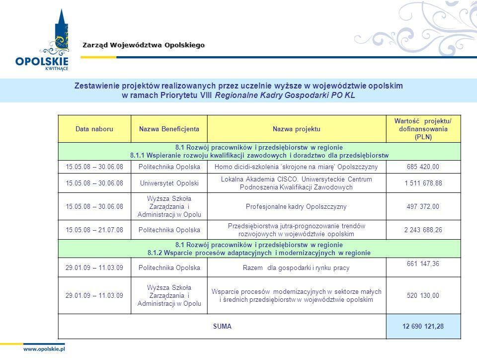 Zestawienie projektów realizowanych przez uczelnie wyższe w województwie opolskim w ramach Priorytetu VIII Regionalne Kadry Gospodarki PO KL