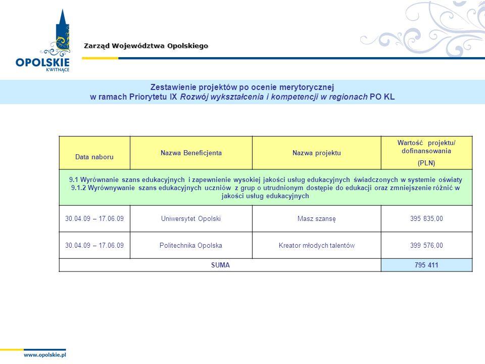 Zestawienie projektów po ocenie merytorycznej w ramach Priorytetu IX Rozwój wykształcenia i kompetencji w regionach PO KL