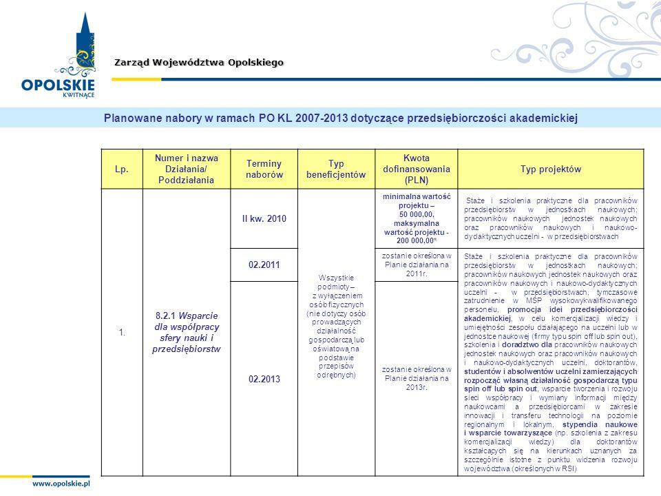 Planowane nabory w ramach PO KL 2007-2013 dotyczące przedsiębiorczości akademickiej