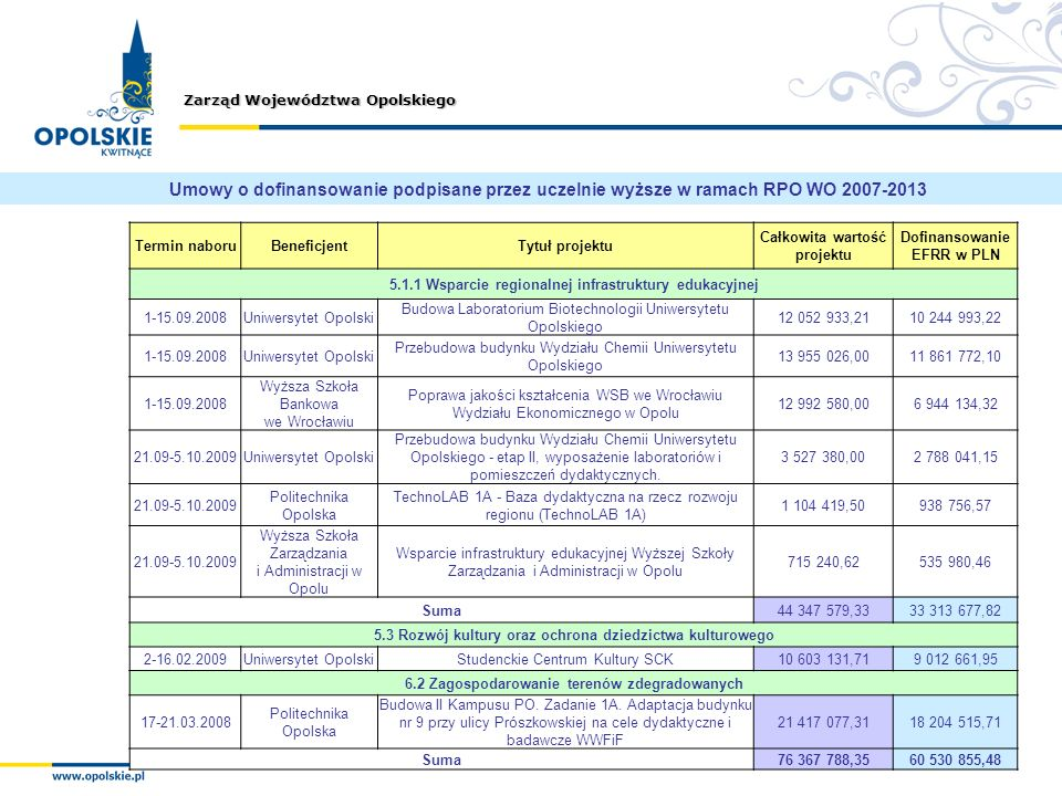 Umowy o dofinansowanie podpisane przez uczelnie wyższe w ramach RPO WO 2007-2013