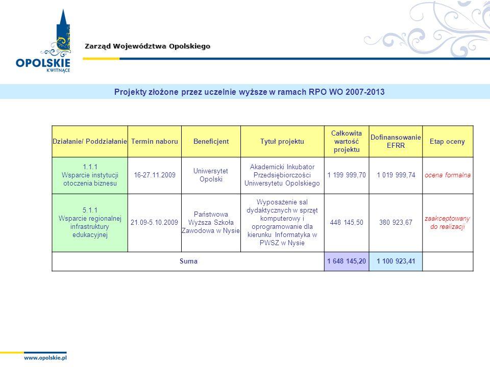 Projekty złożone przez uczelnie wyższe w ramach RPO WO 2007-2013
