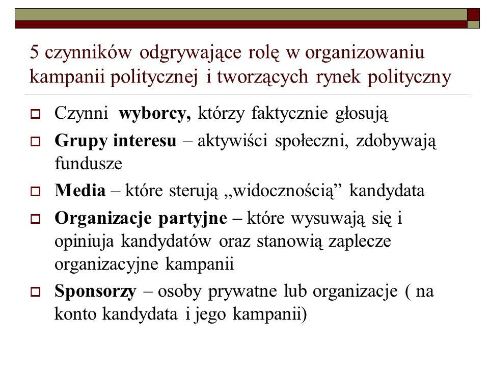 5 czynników odgrywające rolę w organizowaniu kampanii politycznej i tworzących rynek polityczny
