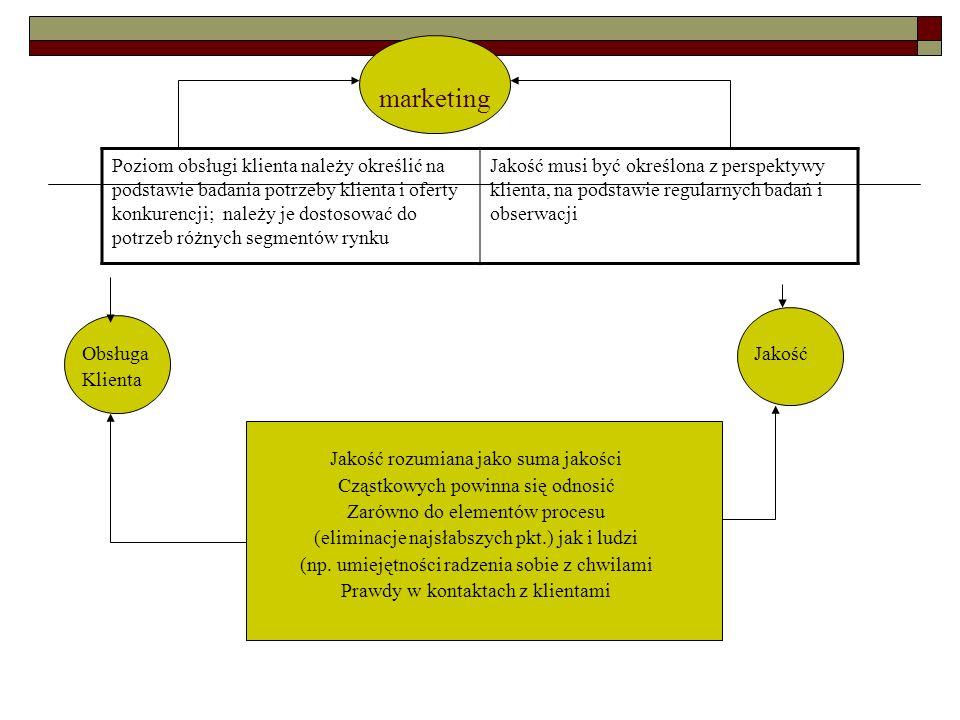 marketing Obsługa Jakość Klienta Jakość rozumiana jako suma jakości