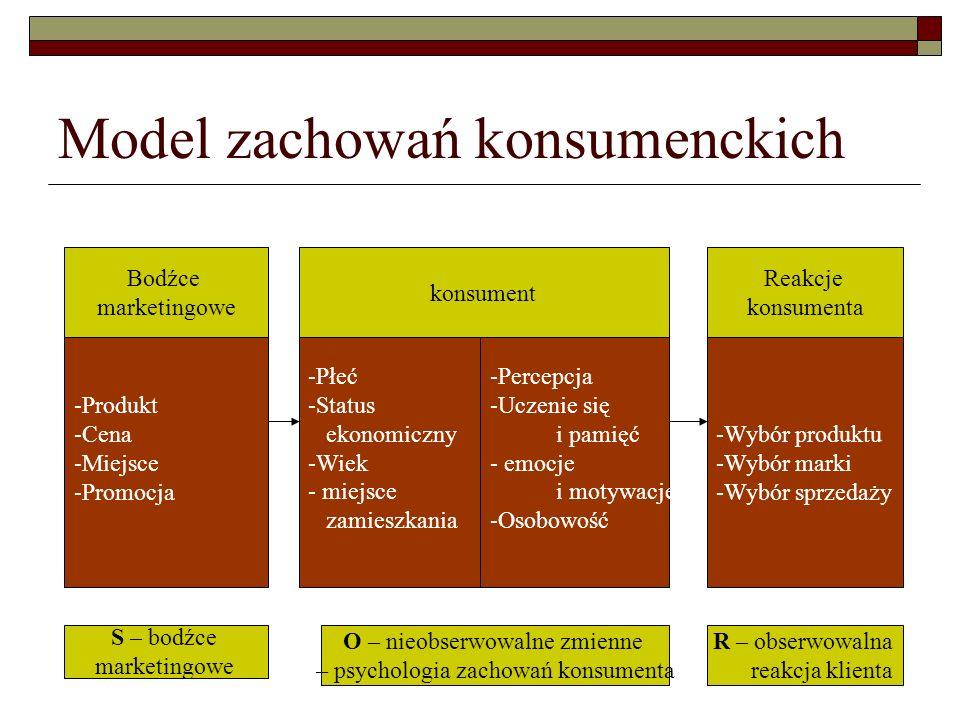 Model zachowań konsumenckich