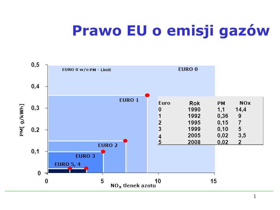 Prawo EU o emisji gazów 0,5 0,4 0,3 0,2 0,1 5 10 15 Euro Year PM NOx