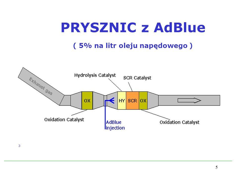 PRYSZNIC z AdBlue ( 5% na litr oleju napędowego )