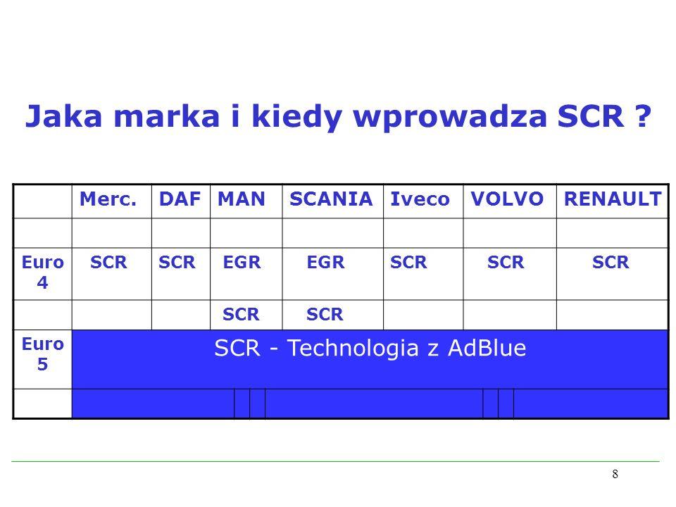 SCR - Technologia z AdBlue