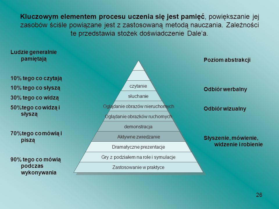 Kluczowym elementem procesu uczenia się jest pamięć, powiększanie jej zasobów ściśle powiązane jest z zastosowaną metodą nauczania. Zależności te przedstawia stożek doświadczenie Dale'a.