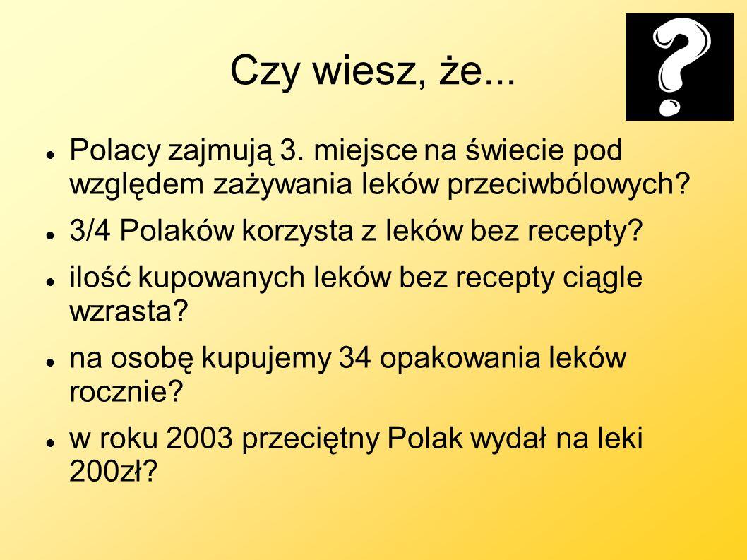 Czy wiesz, że... Polacy zajmują 3. miejsce na świecie pod względem zażywania leków przeciwbólowych