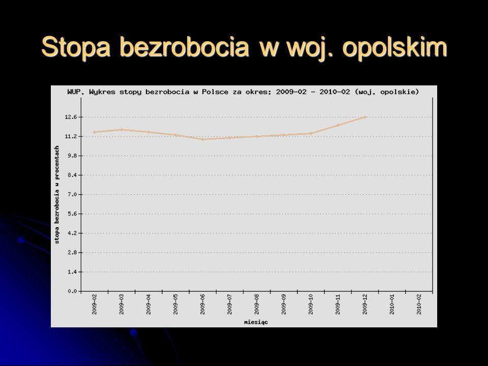 Stopa bezrobocia w woj. opolskim