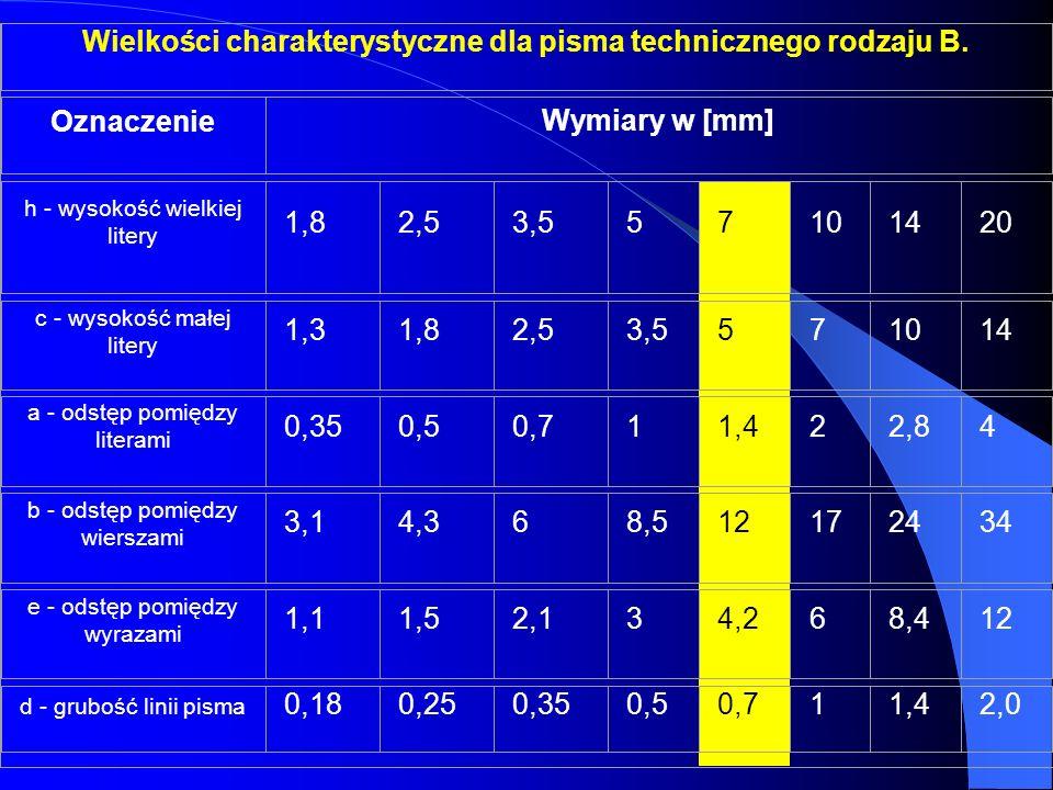 Wielkości charakterystyczne dla pisma technicznego rodzaju B.
