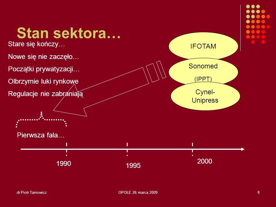 Stan sektora… IFOTAM Stare się kończy… Nowe się nie zaczęło…
