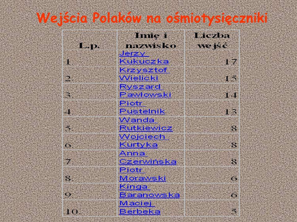 Wejścia Polaków na ośmiotysięczniki