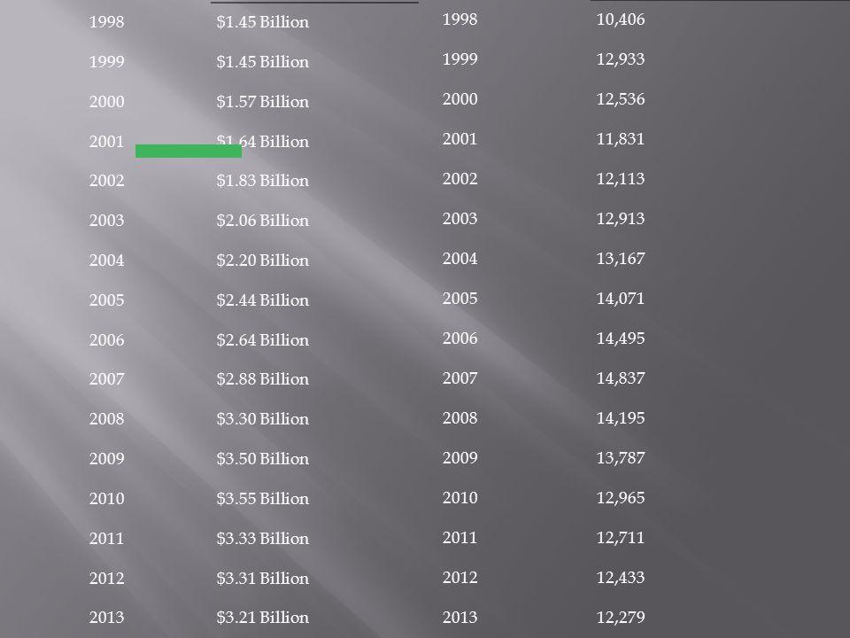 1998 $1.45 Billion. 1999. 2000. $1.57 Billion. 2001. $1.64 Billion. 2002. $1.83 Billion. 2003.