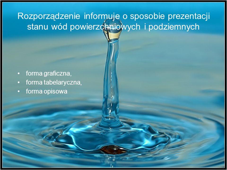 Rozporządzenie informuje o sposobie prezentacji stanu wód powierzchniowych i podziemnych