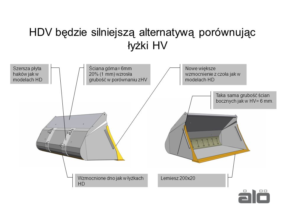 HDV będzie silniejszą alternatywą porównując łyżki HV
