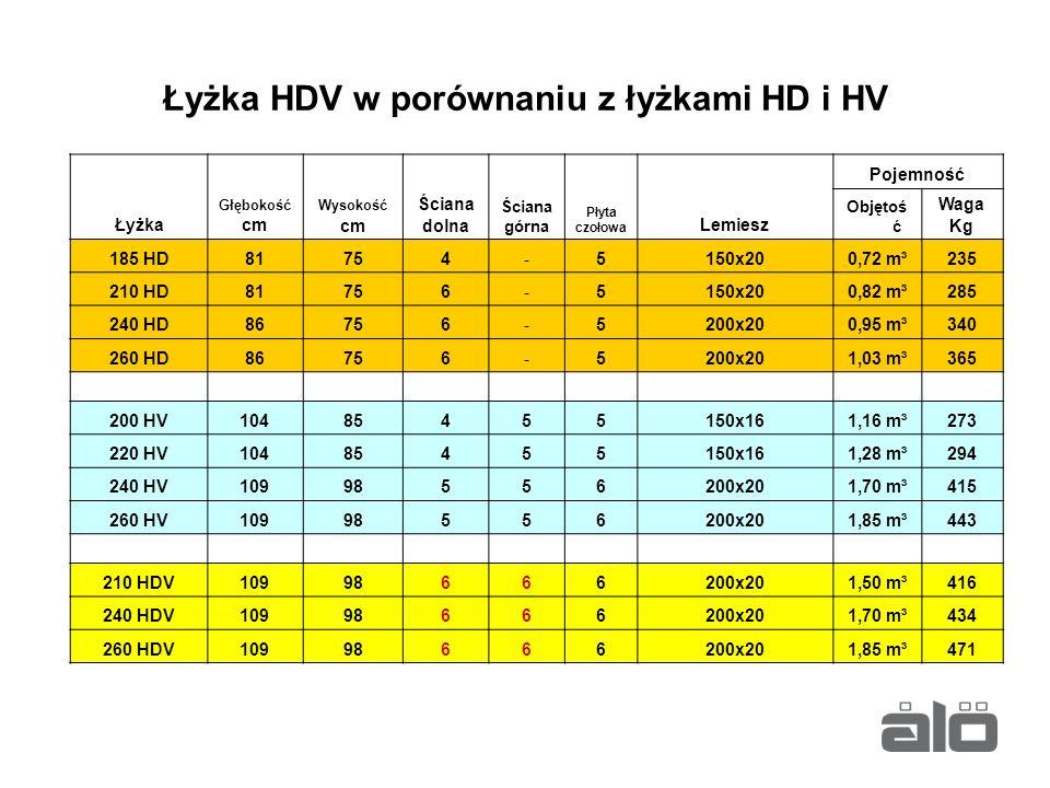 Łyżka HDV w porównaniu z łyżkami HD i HV