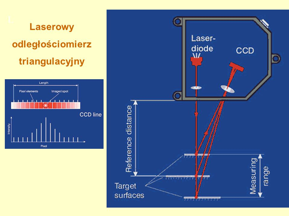 L Laserowy odległościomierz triangulacyjny