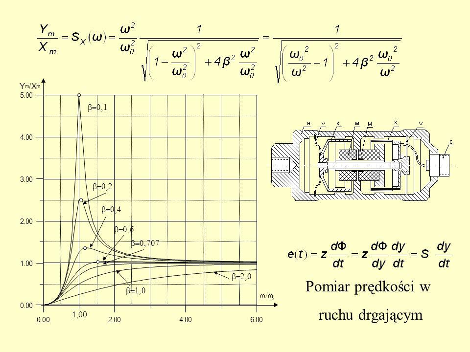 Pomiar prędkości w ruchu drgającym Y / X w/w b=0,1 b=0,2 b=0,4 b=0,6