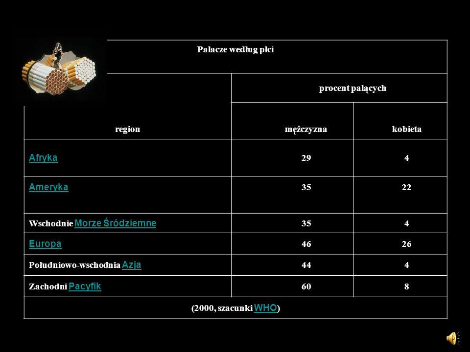 Palacze według płci procent palących. region. mężczyzna. kobieta. Afryka. 29. 4. Ameryka. 35.