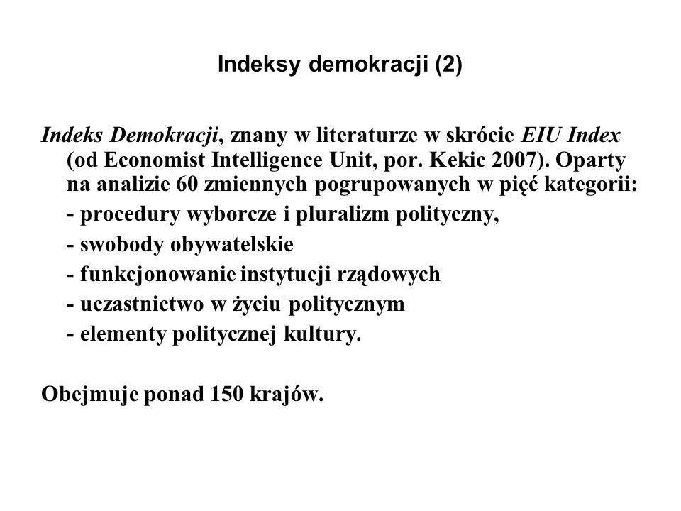 Indeksy demokracji (2)