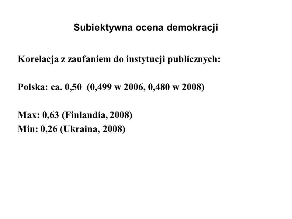 Subiektywna ocena demokracji