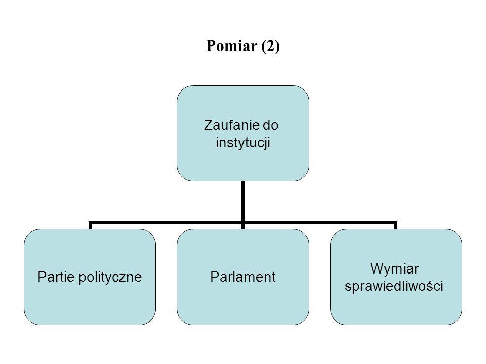 Pomiar (2)