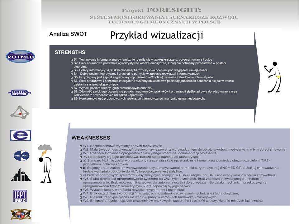 Przykład wizualizacji