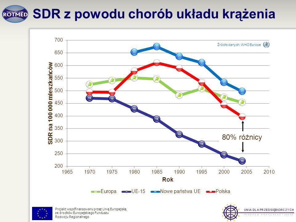 SDR z powodu chorób układu krążenia