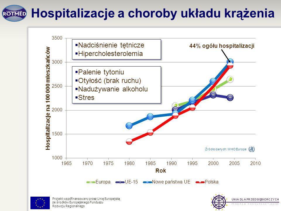Hospitalizacje a choroby układu krążenia