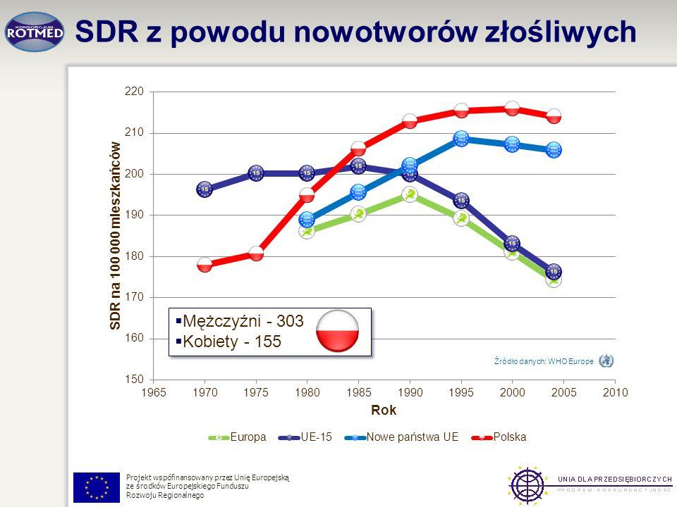 SDR z powodu nowotworów złośliwych