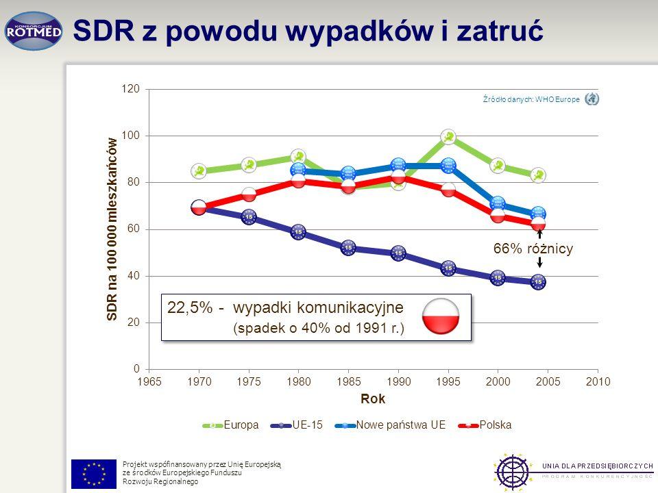 SDR z powodu wypadków i zatruć