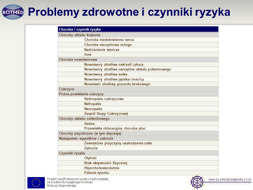Problemy zdrowotne i czynniki ryzyka